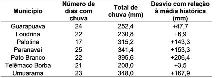 tabela soja